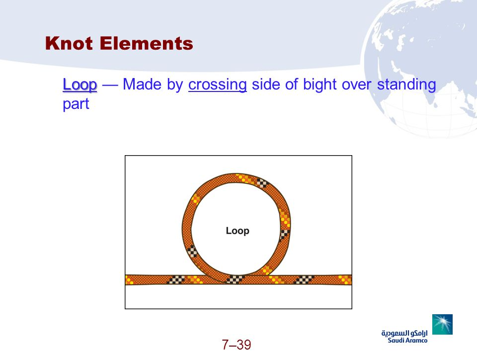 7–39 Knot Elements Loop Loop Made by crossing side of bight over standing part (Continued)