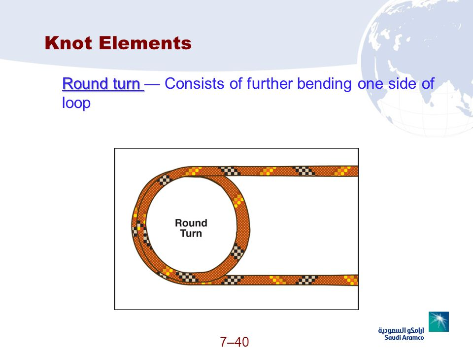 7–40 Knot Elements Round turn Round turn Consists of further bending one side of loop