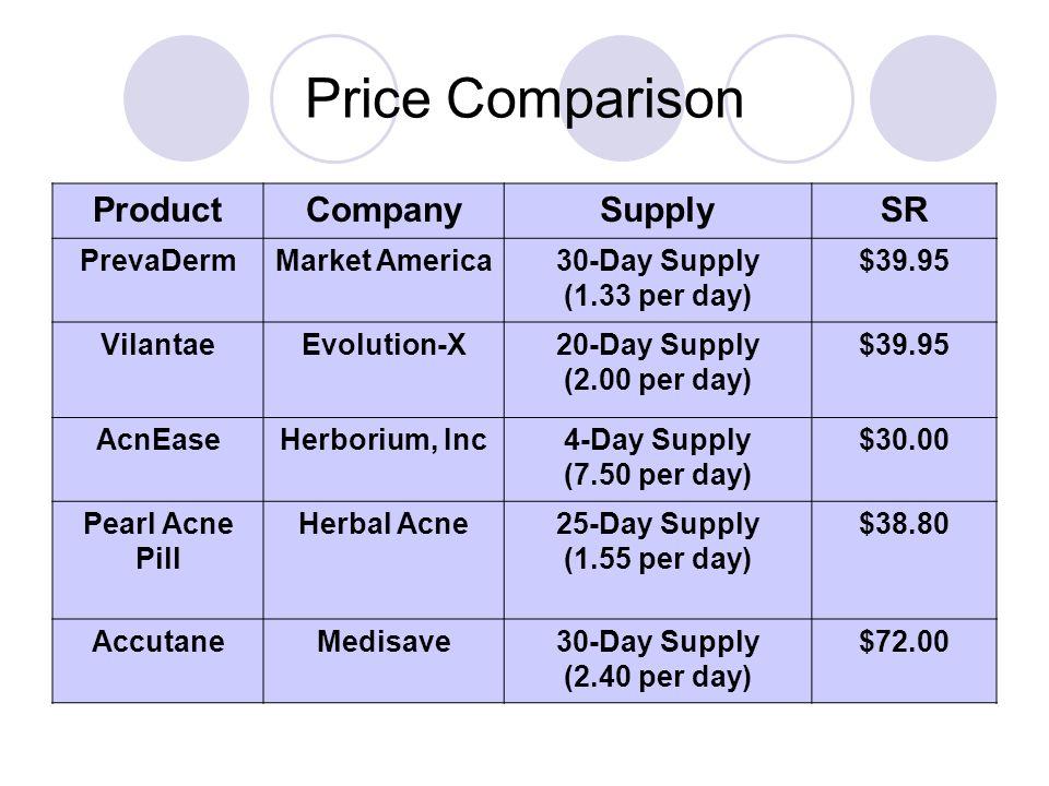 Price Comparison ProductCompanySupplySR PrevaDermMarket America30-Day Supply (1.33 per day) $39.95 VilantaeEvolution-X20-Day Supply (2.00 per day) $39.95 AcnEaseHerborium, Inc4-Day Supply (7.50 per day) $30.00 Pearl Acne Pill Herbal Acne25-Day Supply (1.55 per day) $38.80 AccutaneMedisave30-Day Supply (2.40 per day) $72.00