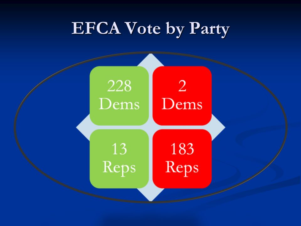 EFCA Vote by Party