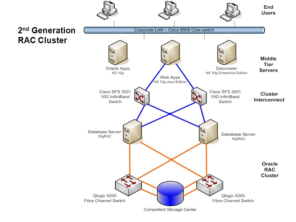 2 nd Generation RAC Cluster