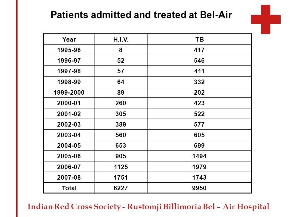 Indian Red Cross Society - Rustomji Billimoria Bel – Air Hospital Patients admitted and treated at Bel-Air YearH.I.V.TB 1995-968417 1996-9752546 1997-