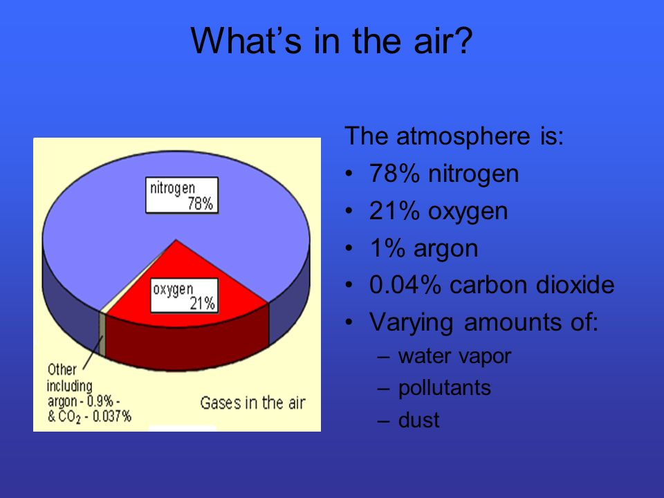 Whats in the air? The atmosphere is: 78% nitrogen 21% oxygen 1% argon 0.04% carbon dioxide Varying amounts of: –water vapor –pollutants –dust