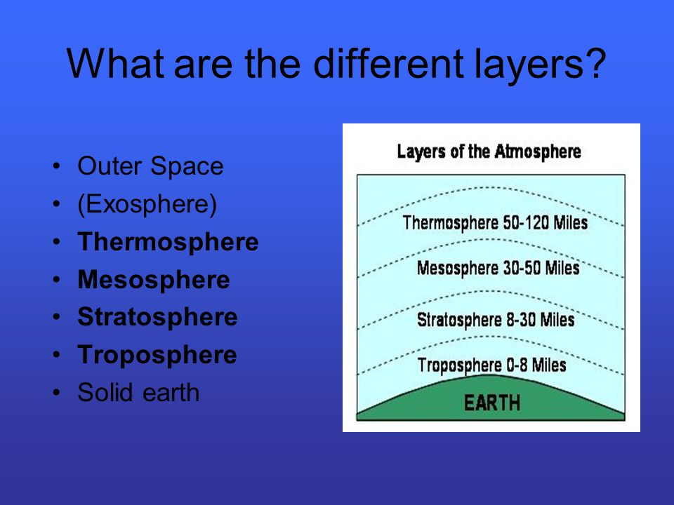 What are the different layers? Outer Space (Exosphere) Thermosphere Mesosphere Stratosphere Troposphere Solid earth