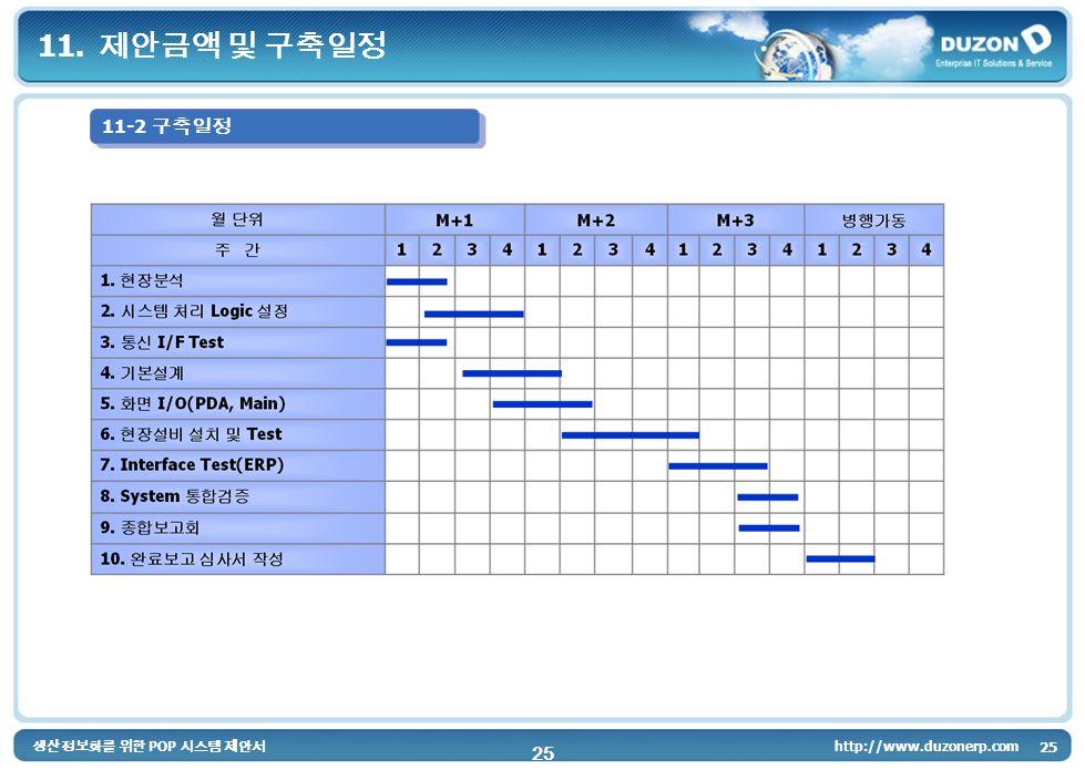 POP 25 http://www.duzonerp.com 25 11. 11-2
