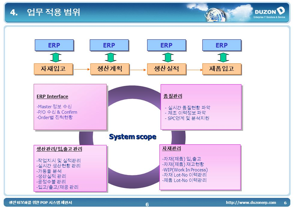 POP 6 http://www.duzonerp.com 6 System scope ERP 4.
