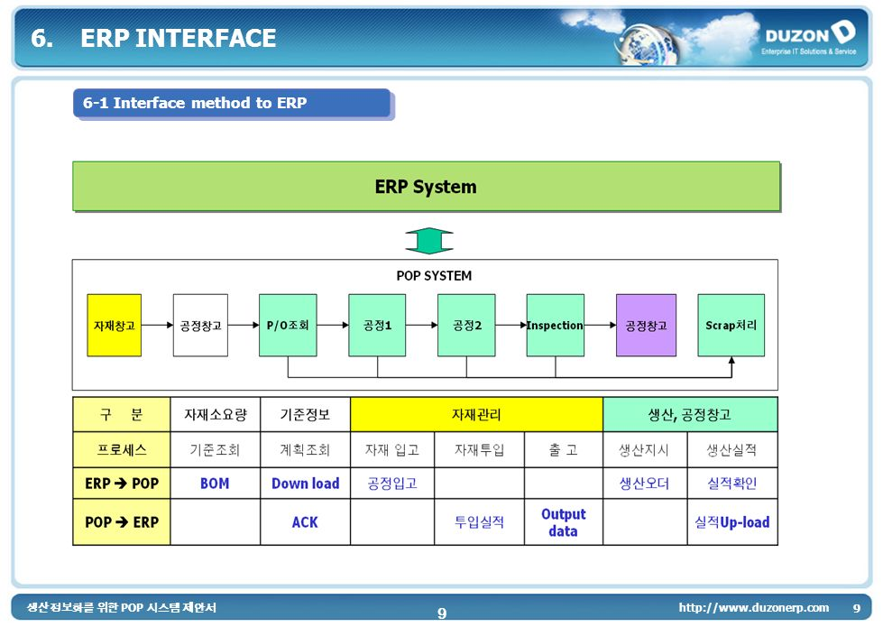 POP 9 http://www.duzonerp.com 9 6.ERP INTERFACE 6-1 Interface method to ERP