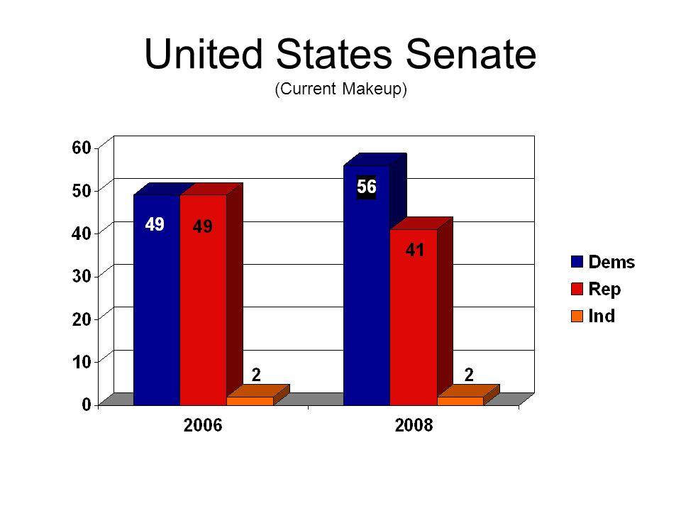 United States Senate (Current Makeup)