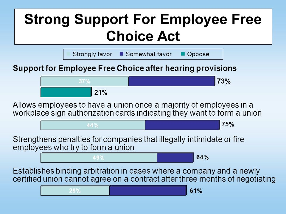 Strong Support For Employee Free Choice Act 73% Support for Employee Free Choice after hearing provisions Allows employees to have a union once a majority of employees in a workplace sign authorization cards indicating they want to form a union Strengthens penalties for companies that illegally intimidate or fire employees who try to form a union 75% Establishes binding arbitration in cases where a company and a newly certified union cannot agree on a contract after three months of negotiating 64% 61% Strongly favor Somewhat favor Oppose