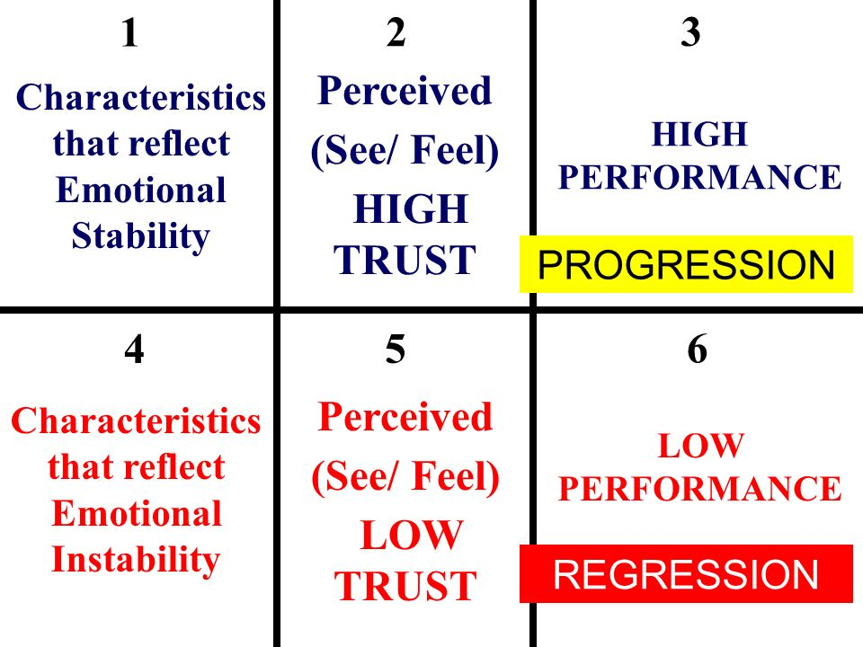 1 2 3 4 5 6 Characteristics that reflect Emotional Stability Characteristics that reflect Emotional Instability Perceived (See/ Feel) HIGH TRUST HIGH