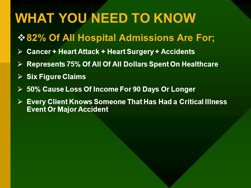 WHAT YOU NEED TO KNOW 82% Of All Hospital Admissions Are For; Cancer + Heart Attack + Heart Surgery + Accidents Represents 75% Of All Of All Dollars S