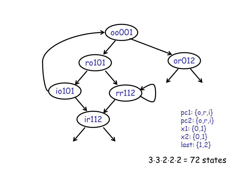 oo001 rr112 ro101 or012 ir112 io101 pc1: {o,r,i} pc2: {o,r,i} x1: {0,1} x2: {0,1} last: {1,2} 3 3 2 2 2 = 72 states