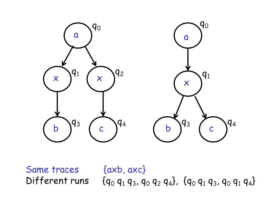 a x xx a bbcc Same traces {axb, axc} Different runs {q 0 q 1 q 3, q 0 q 2 q 4 }, {q 0 q 1 q 3, q 0 q 1 q 4 } q0q0 q0q0 q2q2 q1q1 q1q1 q4q4 q4q4 q3q3 q