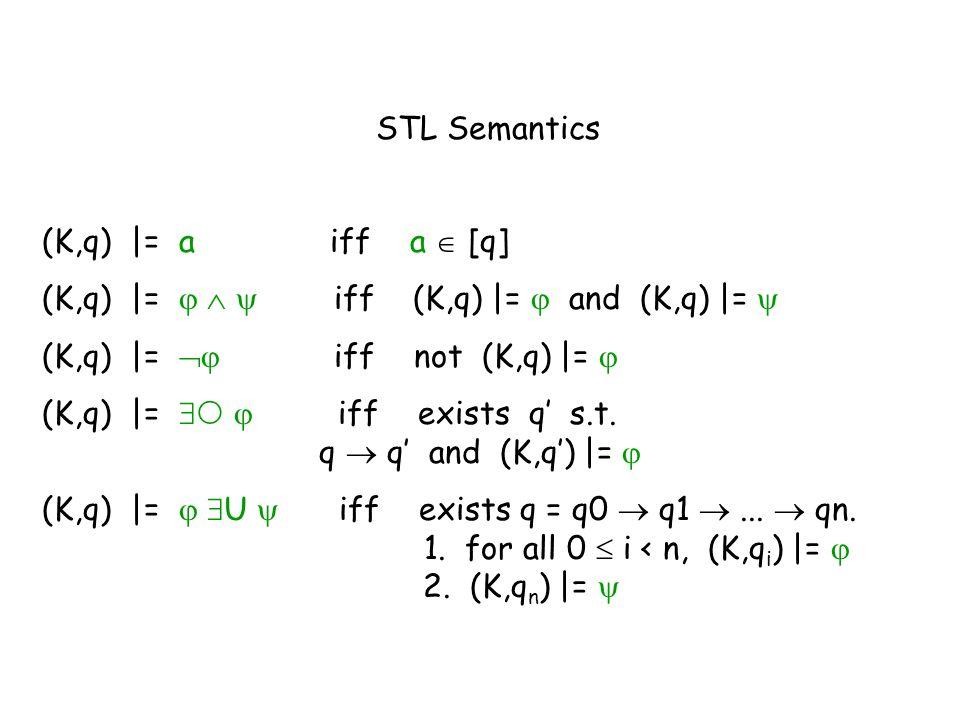 STL Semantics (K,q) |= aiff a [q] (K,q) |= iff (K,q) |= and (K,q) |= (K,q) |= iff not (K,q) |= (K,q) |= iff exists q s.t. q q and (K,q) |= (K,q) |= U