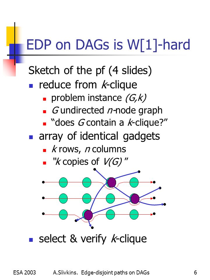 A.Slivkins. Edge-disjoint paths on DAGs ESA 20036 EDP on DAGs is W[1]-hard Sketch of the pf (4 slides) reduce from k-clique problem instance (G,k) G u