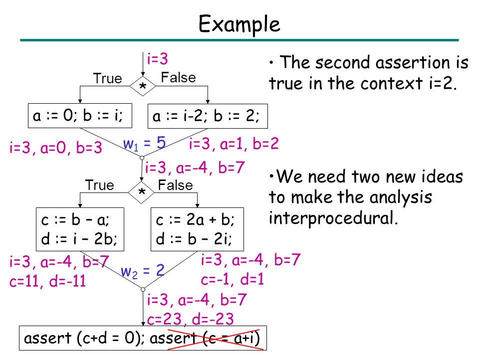 11 Outline Framework for intraprocedural random interpretation –Affine join function –Eval function –Example A generic algorithm for interprocedural a