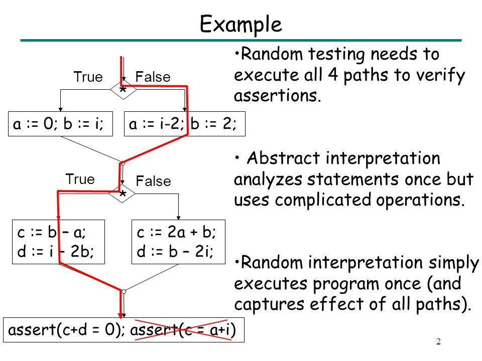 2 Example a := 0; b := i;a := i-2; b := 2; c := b – a; d := i – 2b; assert(c+d = 0); assert(c = a+i) c := 2a + b; d := b – 2i; TrueFalse Random testing needs to execute all 4 paths to verify assertions.