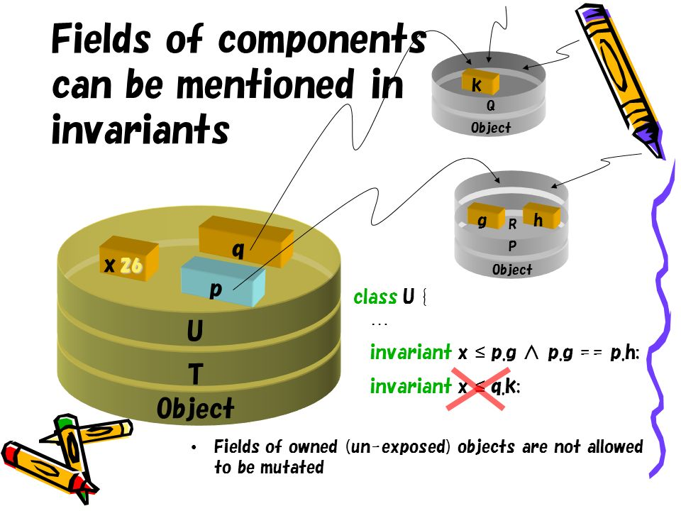 Fields of components can be mentioned in invariants p q U T Object 26 x Q P R class U { … invariant x p.g p.g == p.h; invariant x q.k; h k g Fields of