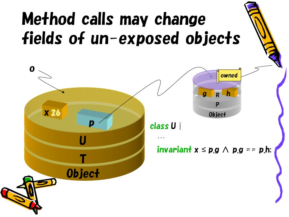 Method calls may change fields of un-exposed objects p U T Object 26 x P R class U { … invariant x p.g p.g == p.h; hg owned o