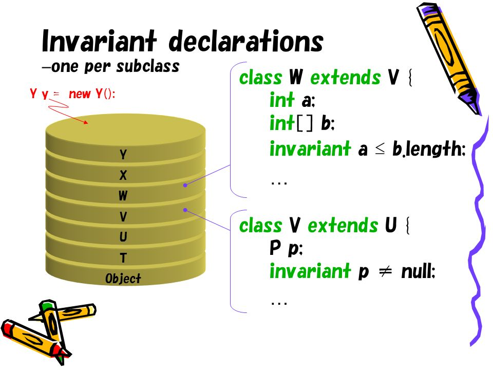 Invariant declarations – one per subclass class W extends V { int a; int[ ] b; invariant a b.length; … Object Y X W V U T class V extends U { P p; inv