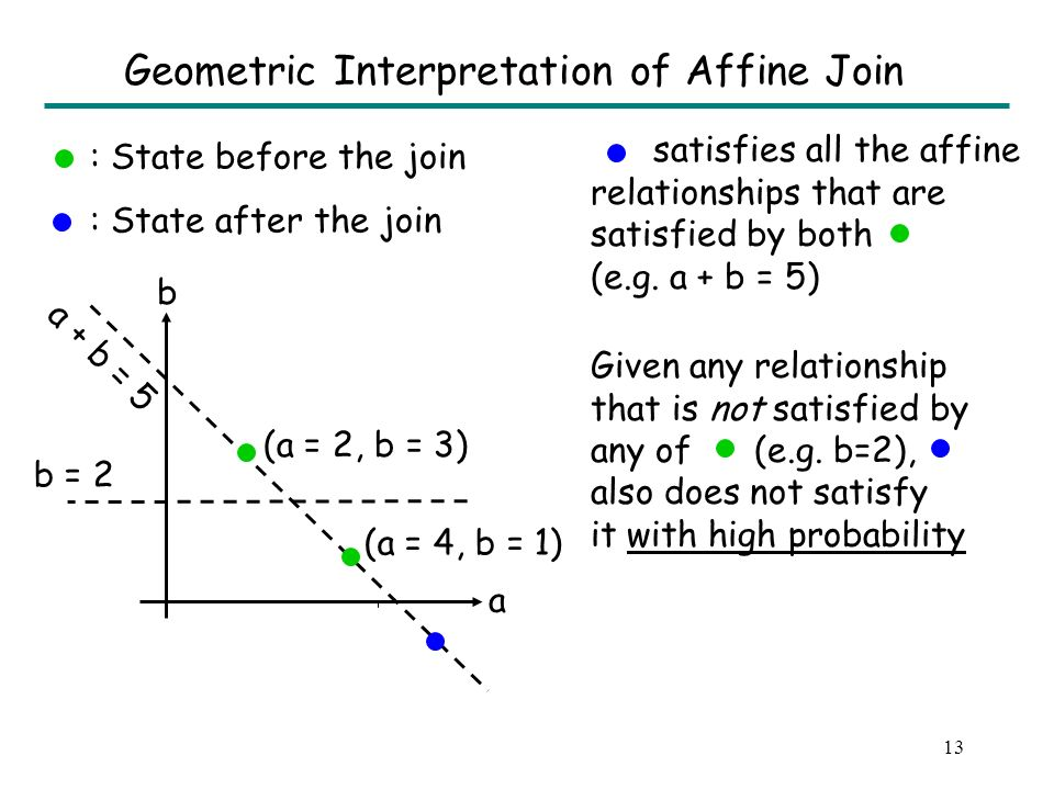 12 Idea #1: The Affine Join operation Affine join of v 1 and v 2 w.r.t.