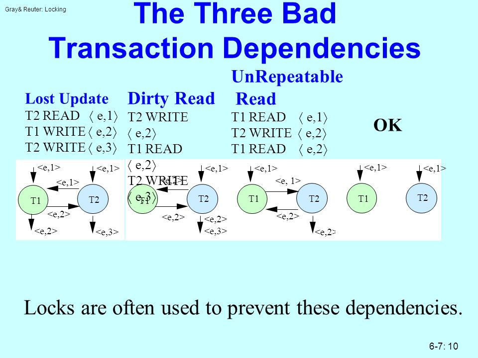 Gray& Reuter: Locking 6-7: 10 The Three Bad Transaction Dependencies Locks are often used to prevent these dependencies.