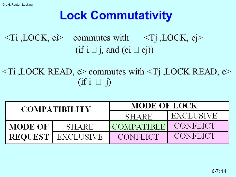 Gray& Reuter: Locking 6-7: 14 Lock Commutativity commutes with commutes with (if i j, and (ei ej)) (if i j, and (ei ej)) commutes with (if i j) commutes with (if i j)