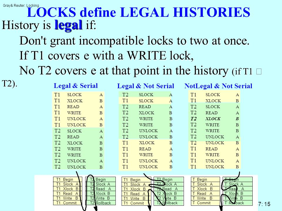 Gray& Reuter: Locking 6-7: 15 LOCKS define LEGAL HISTORIES History is legal if: Don t grant incompatible locks to two at once.