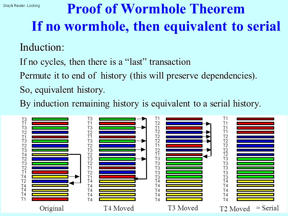 Gray& Reuter: Locking 6-7: 18 Proof of Wormhole Theorem If no wormhole, then equivalent to serial Induction: If no cycles, then there is a last transa
