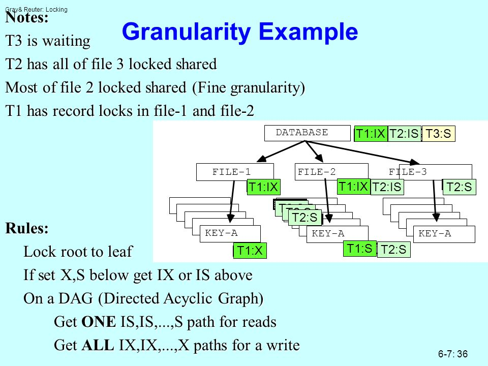 Gray& Reuter: Locking 6-7: 36 Granularity ExampleNotes: T3 is waiting T2 has all of file 3 locked shared Most of file 2 locked shared (Fine granularit