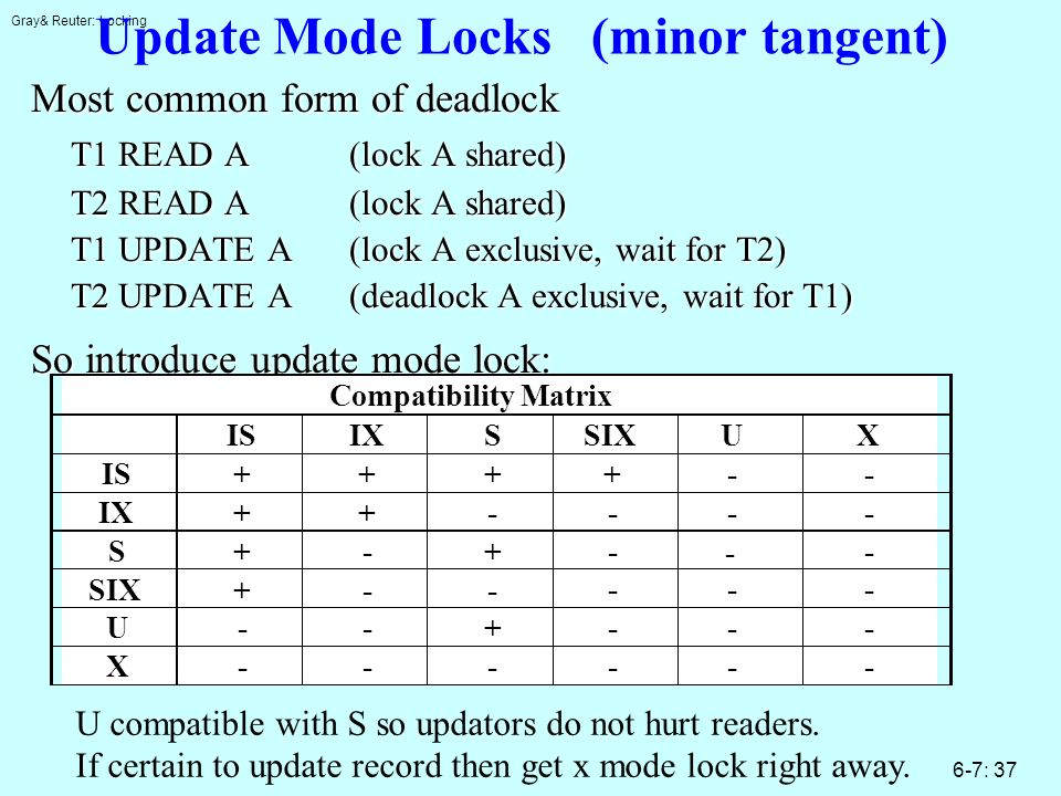 Gray& Reuter: Locking 6-7: 37 Update Mode Locks (minor tangent) Most common form of deadlock T1 READ A(lock A shared) T2 READ A(lock A shared) T1 UPDA