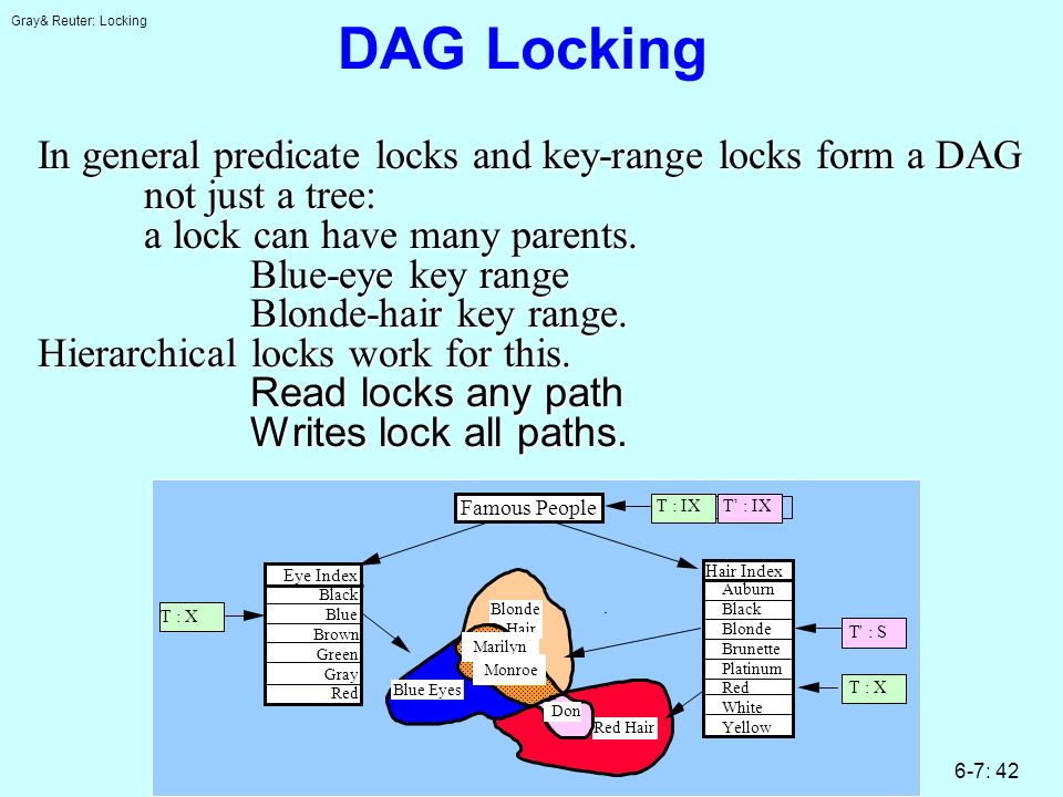 Gray& Reuter: Locking 6-7: 42 DAG Locking In general predicate locks and key-range locks form a DAG not just a tree: a lock can have many parents.
