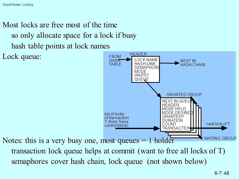 Gray& Reuter: Locking 6-7: 46 LOCK NAME HASH LINK SEMAPHORE MODE WAITS.