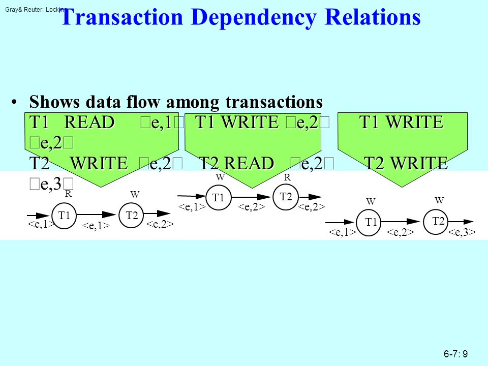 Gray& Reuter: Locking 6-7: 9 T1 T2 W W T1 T2 R W T1 T2 R W Transaction Dependency Relations Shows data flow among transactions T1 READ e,1 T1 WRITE e,2 T1 WRITE e,2 T2 WRITE e,2 T2 READ e,2 T2 WRITE e,3Shows data flow among transactions T1 READ e,1 T1 WRITE e,2 T1 WRITE e,2 T2 WRITE e,2 T2 READ e,2 T2 WRITE e,3