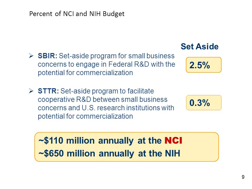 Percent of NCI and NIH Budget 9 2.5% 0.3% Set Aside ~$110 million annually at the NCI ~$650 million annually at the NIH SBIR: Set-aside program for small business concerns to engage in Federal R&D with the potential for commercialization STTR: Set-aside program to facilitate cooperative R&D between small business concerns and U.S.