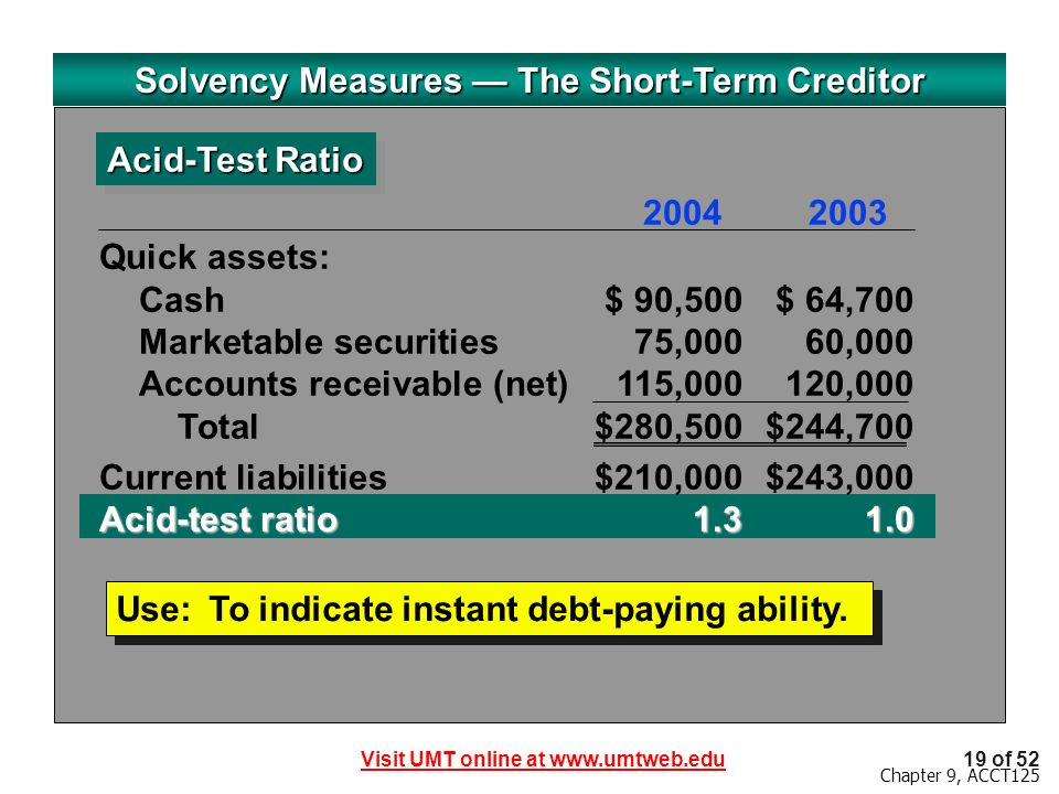 Visit UMT online at www.umtweb.edu19 of 52 Chapter 9, ACCT125 Solvency Measures The Short-Term Creditor Acid-Test Ratio Use:To indicate instant debt-paying ability.