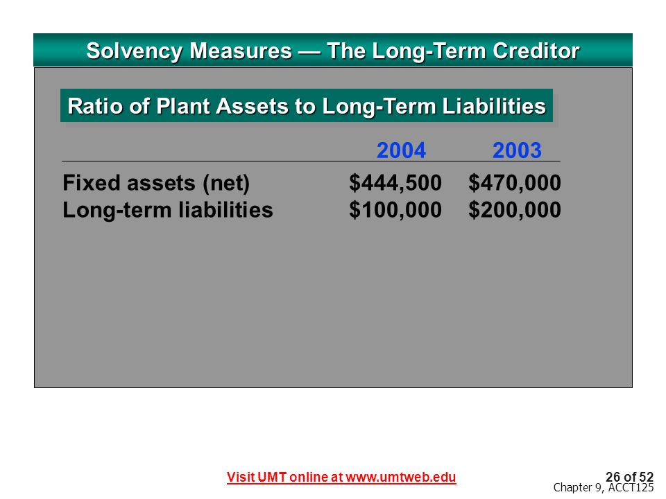 Visit UMT online at www.umtweb.edu26 of 52 Chapter 9, ACCT125 Solvency Measures The Long-Term Creditor Ratio of Plant Assets to Long-Term Liabilities Fixed assets (net)$444,500$470,000 Long-term liabilities$100,000$200,000 20042003