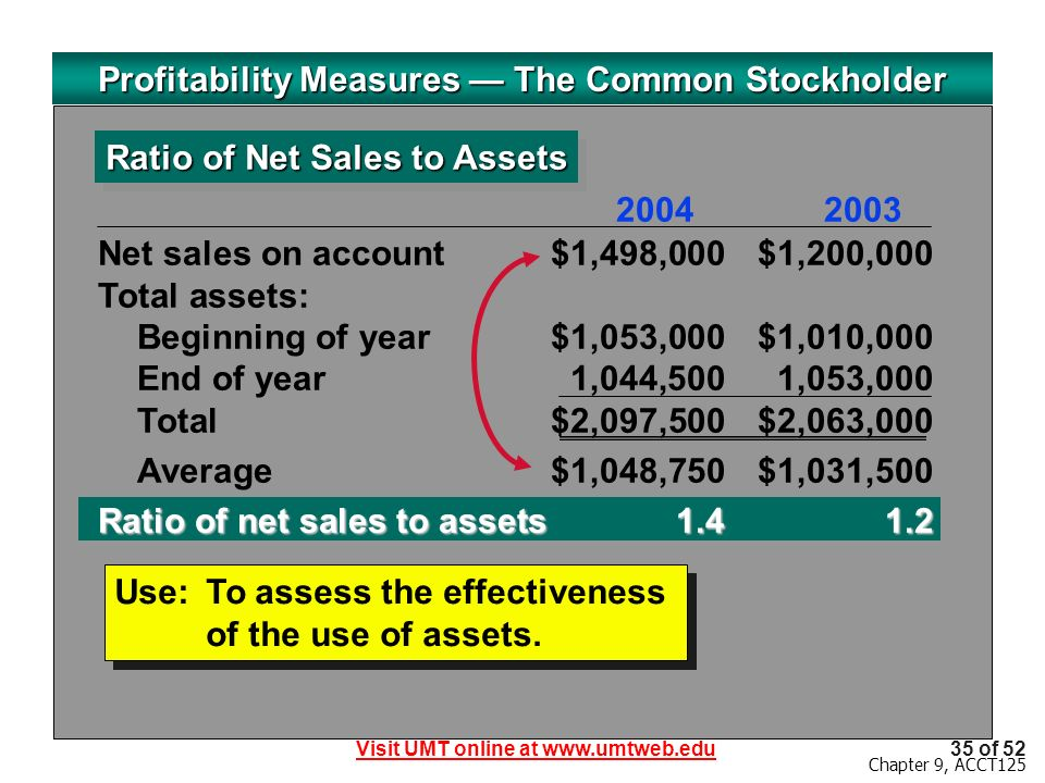 Visit UMT online at www.umtweb.edu35 of 52 Chapter 9, ACCT125 Profitability Measures The Common Stockholder Ratio of Net Sales to Assets Use:To assess the effectiveness of the use of assets.