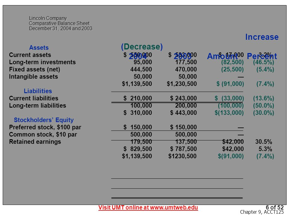 Visit UMT online at www.umtweb.edu6 of 52 Chapter 9, ACCT125 Lincoln Company Comparative Balance Sheet December 31, 2004 and 2003 Assets Current assets$ 550,000$ 533,000$ 17,000 3.2% Long-term investments95,000177,500(82,500)(46.5%) Fixed assets (net)444,500470,000(25,500)(5.4%) Intangible assets50,00050,000 $1,139,500$1,230,500$ (91,000)(7.4%) Liabilities Current liabilities$ 210,000$ 243,000$ (33,000)(13.6%) Long-term liabilities100,000200,000(100,000)(50.0%) $ 310,000$ 443,000$(133,000)(30.0%) Stockholders Equity Preferred stock, $100 par$ 150,000$ 150,000 Common stock, $10 par500,000500,000 Retained earnings179,500137,500$42,000 30.5% $ 829,500$ 787,500$42,000 5.3% $1,139,500$1230,500$(91,000)(7.4%) Increase (Decrease) 20042003AmountPercent