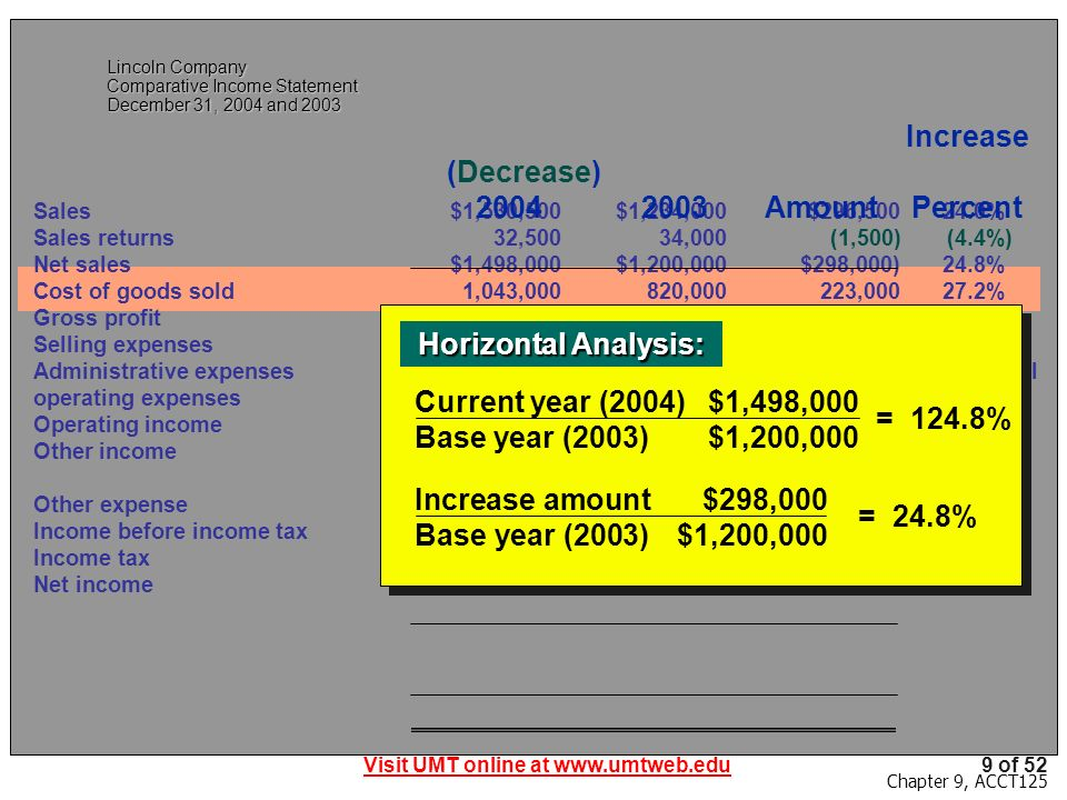 Visit UMT online at www.umtweb.edu9 of 52 Chapter 9, ACCT125 Lincoln Company Comparative Income Statement December 31, 2004 and 2003 Sales$1,530,500$1,234,000$296,500 24.0% Sales returns32,50034,000(1,500)(4.4%) Net sales$1,498,000$1,200,000$298,000)24.8% Cost of goods sold1,043,000820,000223,000 27.2% Gross profit $ 455,000$ 380,000$ 75,000 19.7% Selling expenses$ 191,000$ 147,000$ 44,000 29.9% Administrative expenses104,00097,4006,600 6.8% Total operating expenses$ 295,000$ 244,400$ 50,600 20.7% Operating income$ 160,000$ 135,600$ 24,400 18.0% Other income8,50011,000(2,500)(22.7%) $ 168,500$ 146,600$ 21,900 14.9% Other expense6,000 12,000(6,000)(50.0%) Income before income tax$ 162,500$ 134,600$ 27,900 20.7% Income tax71,50058,10013,400 23.1% Net income$ 91,000$ 76,500$ 14,500 19.0% Increase (Decrease) 20042003AmountPercent Horizontal Analysis: Horizontal Analysis: Current year (2004)$1,498,000 Base year (2003)$1,200,000 = 124.8% Increase amount$298,000 Base year (2003)$1,200,000 = 24.8%