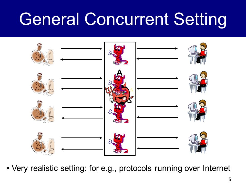 4 Concurrent Security The classical results are only in the standalone setting; only one protocol execution Network setting: possibility of man-in-the