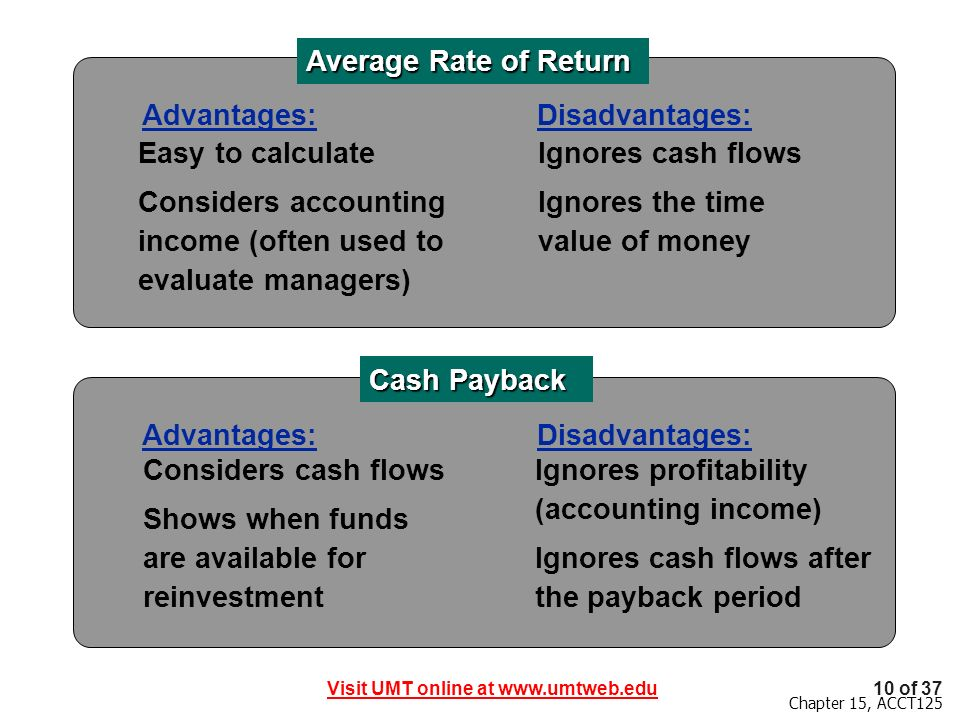 Visit UMT online at www.umtweb.edu10 of 37 Chapter 15, ACCT125 Easy to calculate Considers accounting income (often used to evaluate managers) Average Rate of Return Cash Payback Advantages: Ignores cash flows Ignores the time value of money Disadvantages: Considers cash flows Shows when funds are available for reinvestment Advantages:Disadvantages: Ignores profitability (accounting income) Ignores cash flows after the payback period