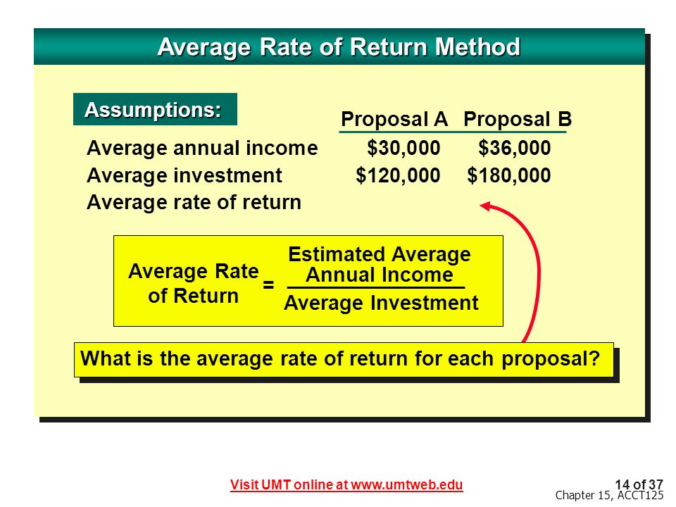Visit UMT online at www.umtweb.edu14 of 37 Chapter 15, ACCT125 Average Rate of Return Method Average annual income$30,000$36,000 Average investment$120,000$180,000 Average rate of return Assumptions: Assumptions: Average Rate of Return Estimated Average Annual Income Average Investment = Proposal AProposal B What is the average rate of return for each proposal?