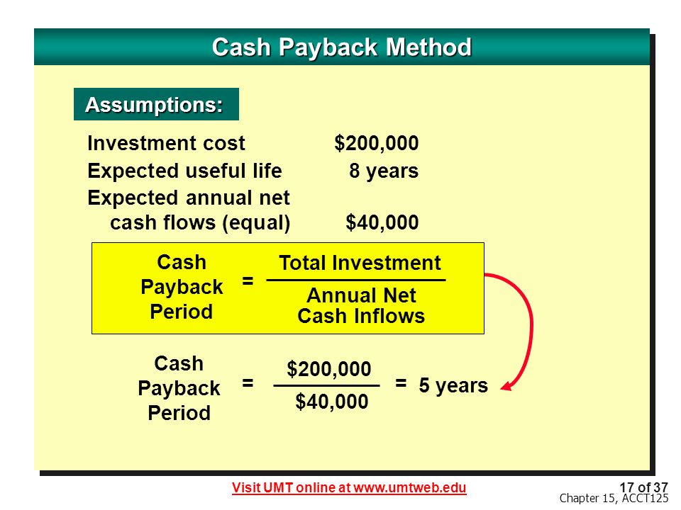 Visit UMT online at www.umtweb.edu17 of 37 Chapter 15, ACCT125 Cash Payback Method Investment cost$200,000 Expected useful life8 years Expected annual net cash flows (equal)$40,000 Assumptions: Assumptions: = $200,000 Cash Payback Period = $40,000 5 years Cash Payback Period Total Investment Annual Net Cash Inflows =