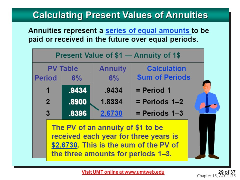 Visit UMT online at www.umtweb.edu29 of 37 Chapter 15, ACCT125 Calculating Present Values of Annuities Present Value of $1 Annuity of 1$ PV TableAnnuity Period 6% 6% Calculation Sum of Periods.9434 1.9434.9434= Period 1.8900 2.89001.8334= Periods 1–2.8396 3.83962.6730 = Periods 1–3 4.79213.4651 = Periods 1–4 5.74324.2124 = Periods 1–5 4.2124 The PV of an annuity of $1 to be received each year for three years is $2.6730.