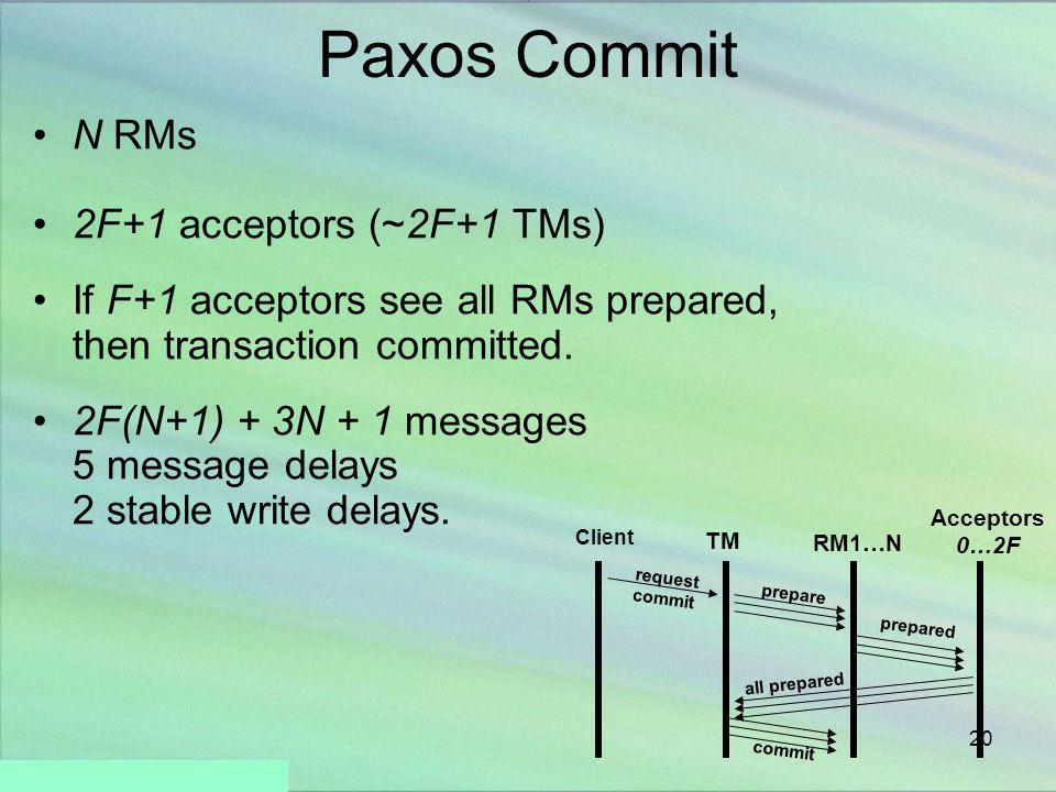 20 Paxos Commit N RMs 2F+1 acceptors (~2F+1 TMs) If F+1 acceptors see all RMs prepared, then transaction committed. 2F(N+1) + 3N + 1 messages 5 messag