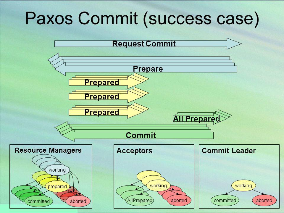 27 Paxos Commit (success case) Acceptors working prepared committedaborted Resource Managers working AllPreparedaborted Commit Leader working committe