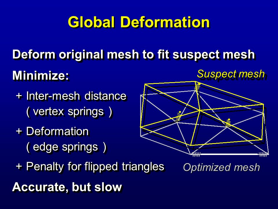 Global Deformation Deform original mesh to fit suspect mesh Minimize: +Inter-mesh distance ( vertex springs ) +Deformation ( edge springs ) +Penalty f