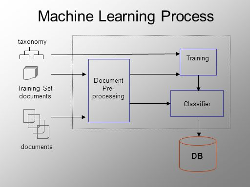 Machine Learning Process Document Pre- processing documents Classifier Training taxonomy Training Set documents DB