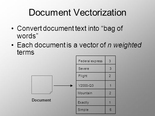 Document Vectorization Convert document text into bag of words Each document is a vector of n weighted terms Federal express 3 Severe 3 Mountain 2 Exactly 1 Simple 5 Flight 2 Y2000-Q3 1 Document